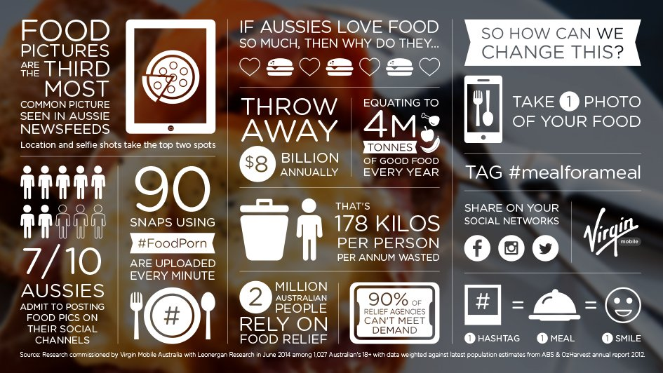 Source: http://www.makingmobilebetter.com.au/blog/food-waste-in-australia